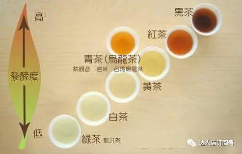 一张图教你分辨茶叶种类!